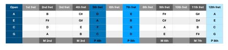 major scale table for open strings.png